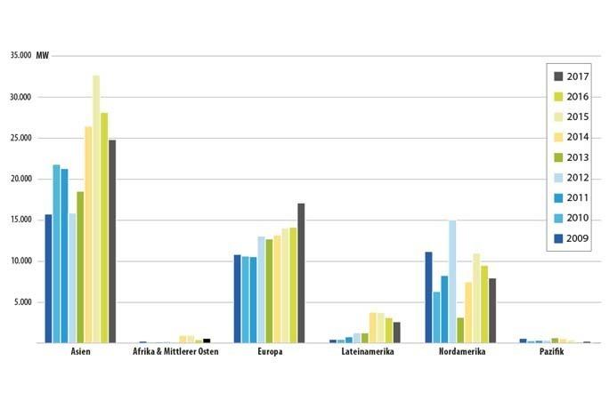 Ig Windkraft Wind In Zahlen