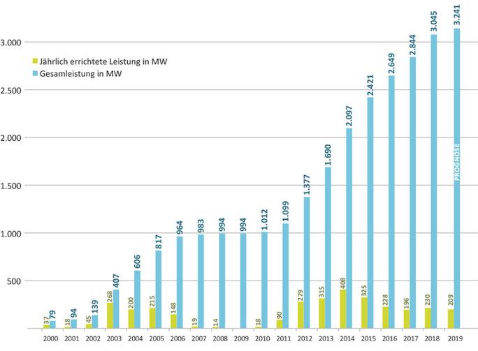 IG Windkraft - - Wind in Zahlen