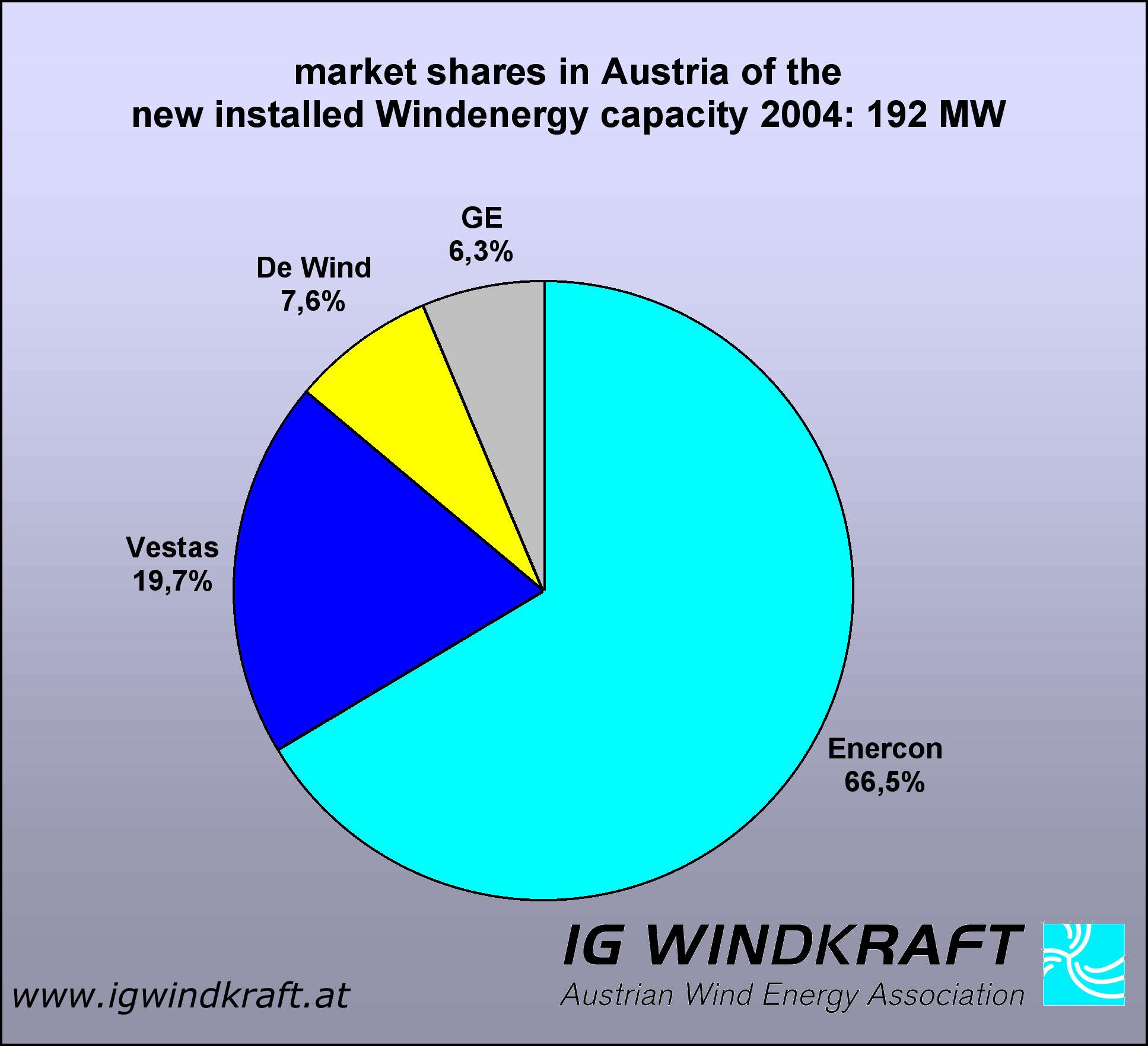 IG Windkraft Wind Energy in Austria Windenergie